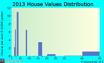 Leona home values distribution