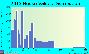 Littlefield home values distribution