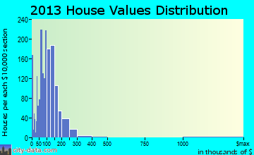 Lockhart home values distribution