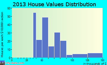 Lometa home values distribution