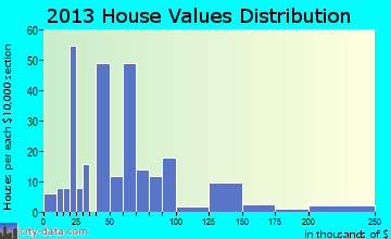 Lone Oak home values distribution