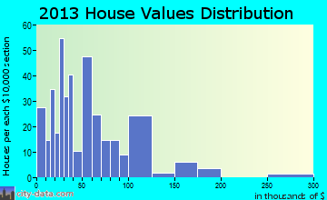 Lorenzo home values distribution