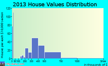 Shingle Springs home values distribution