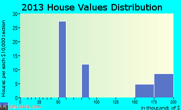 Los Alvarez home values distribution
