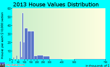Lorena home values distribution
