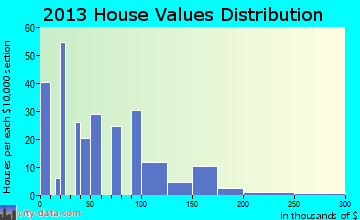 Lovelady home values distribution