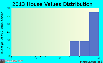 Lozano home values distribution