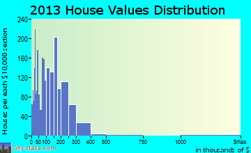 Lumberton home values distribution