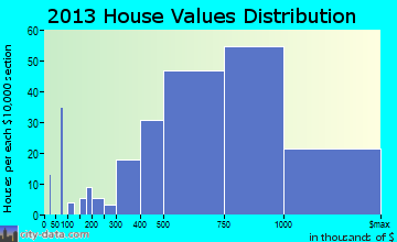 Sierra Madre home values distribution