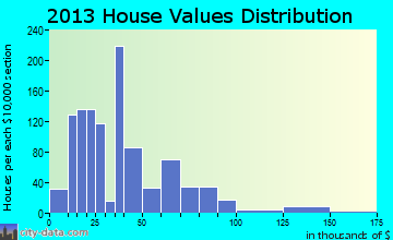 Lyford home values distribution