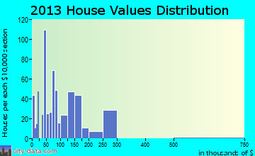 Lytle home values distribution