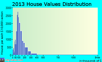 McAllen home values distribution