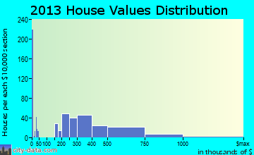 Signal Hill home values distribution