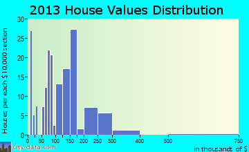Magnolia home values distribution