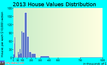 Manor home values distribution