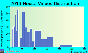 Marathon home values distribution