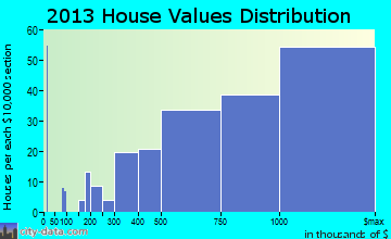 Solana Beach home values distribution