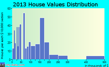 Martindale home values distribution