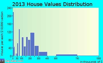Soledad home values distribution