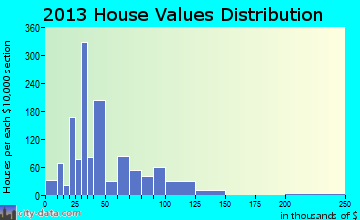 Mathis home values distribution