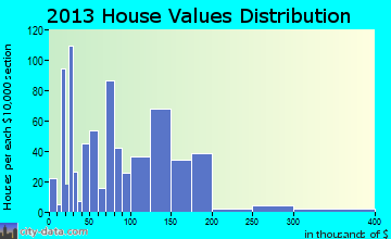 Mauriceville home values distribution