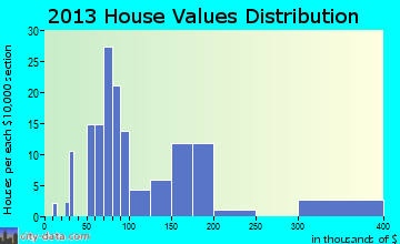 Maypearl home values distribution