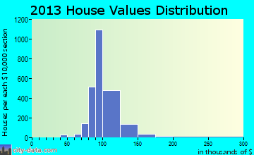 Meadows Place home values distribution