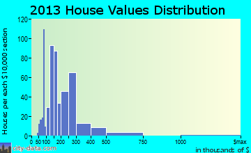 Melissa home values distribution