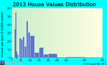 Miami home values distribution