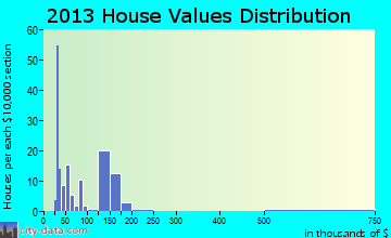 Midway home values distribution