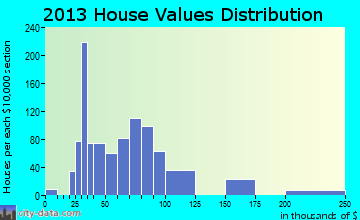 Midway North home values distribution