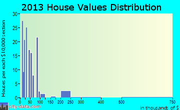 Milano home values distribution