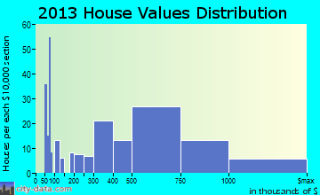 Solvang home values distribution