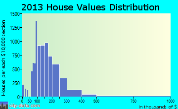 Missouri City home values distribution