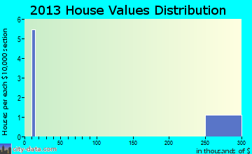 Mobile City home values distribution