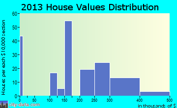Soulsbyville home values distribution