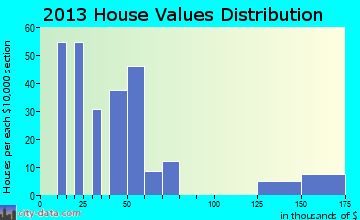 Morgan Farm Area home values distribution