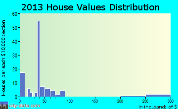 Morse home values distribution