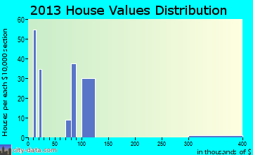 Morning Glory home values distribution