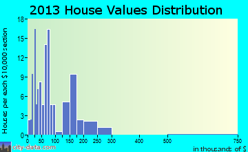 Mount Enterprise home values distribution