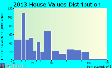 Munday home values distribution