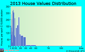 Nacogdoches home values distribution