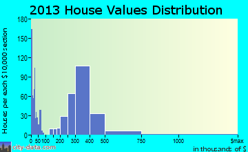 South El Monte home values distribution