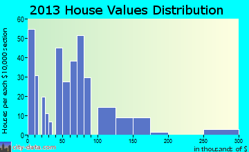 Natalia home values distribution
