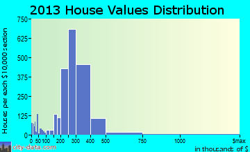 South Gate home values distribution
