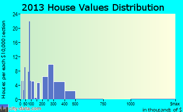 New Berlin home values distribution