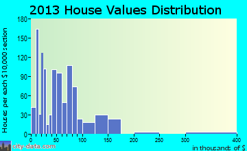 New Boston home values distribution