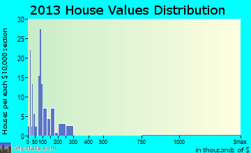 New Chapel Hill home values distribution