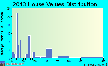 New Home home values distribution