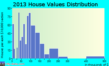 South Oroville home values distribution